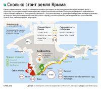 Земельные участки в Крыму дорожают