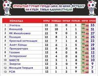 """Команда """"Учитель"""" победила в турнире по мини-футболу"""