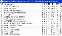 Чемпионат Крыма по футболу, 4 октября 2017