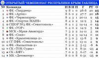 """""""Саки"""" сыграл в ничью с """"Черноморцем"""""""