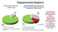 Александр Овдиенко: программа развития Саки, 13 марта 2020