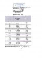 Изменение расписания автобусных маршрутов №3,4,6